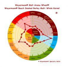 Beech Smoked Barley 4-8 EBC 1kg Weyermann