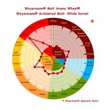 Sauermalz 1,5-5 EBC 1kg Weyermann