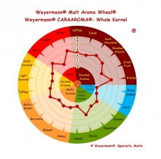 Cara Aroma 340-450 EBC 1kg Weyermann