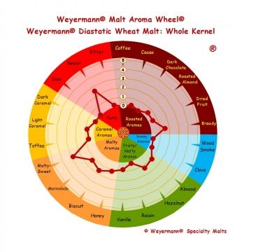 Diastatic Wheat Malt 3-5 EBC 1kg Weyermann
