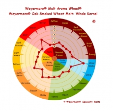 Oak smoked Wheat 4-6 EBC 1kg Weyermann