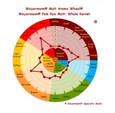 Rye Malt Pale 4-10 EBC 1kg Weyermann