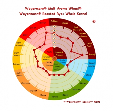 Roasted Rye 500-800 EBC 25kg Weyermann