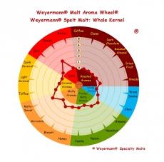 Spelt Malt 3-7 EBC 1kg Weyermann